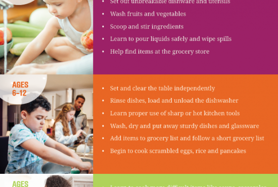 Image describing age-appropriate family dinner chores for kids